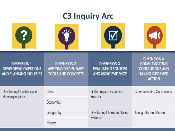 C3 Inquiry Arc