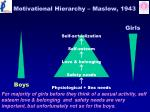 motivational hierarchy maslow 1943