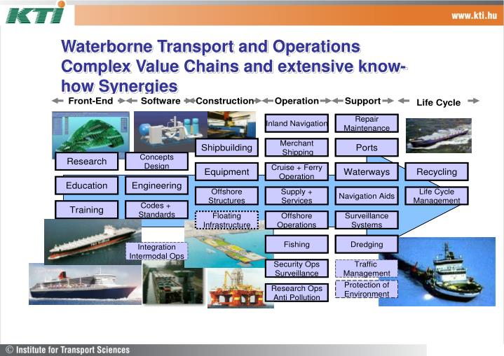 Waterborne Transport and Operations Complex Value Chains and extensive know-how Synergies