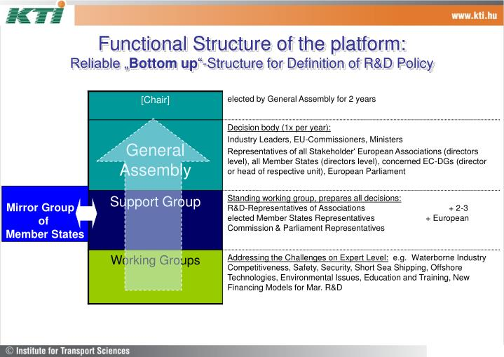 Functional Structure of the platform: