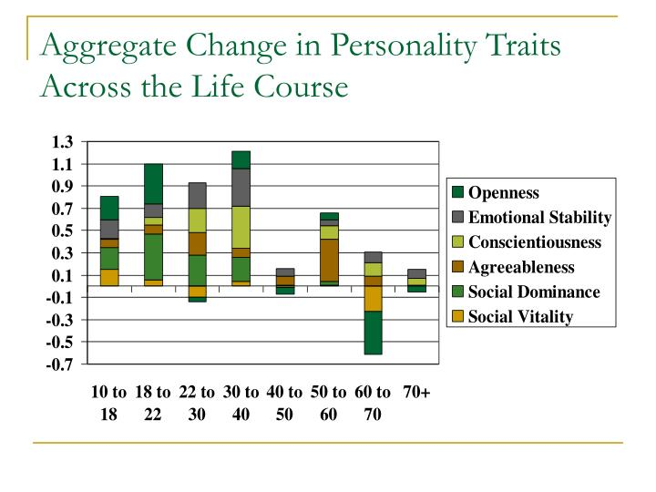 Aggregate Change in Personality Traits Across the Life Course