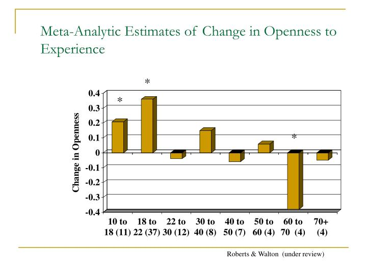 Meta-Analytic Estimates of Change in Openness to Experience
