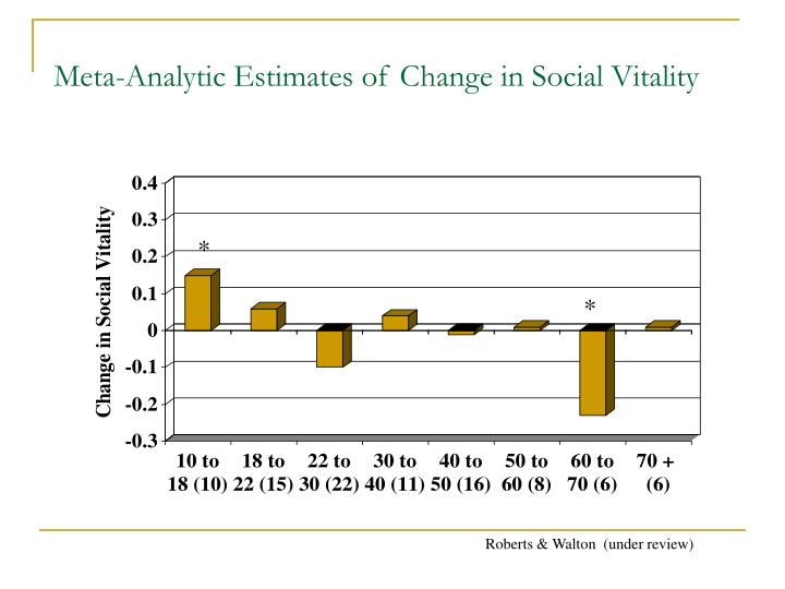 Meta-Analytic Estimates of Change in Social Vitality