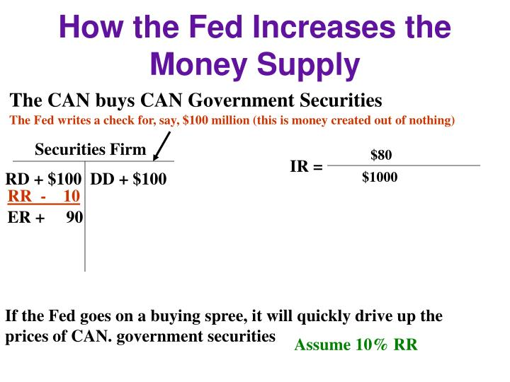 How the Fed Increases the Money Supply