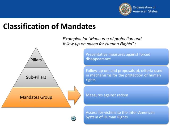 Classification of Mandates
