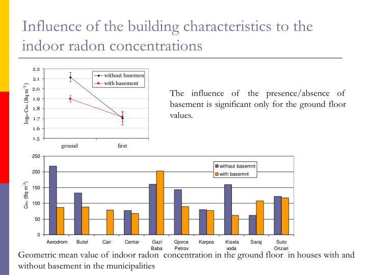 characteristics of radon Measured the radon concentrations in air and in water (8-10), and in this paper we reported the distribution characteristics of rn-222 on misasa spa district p-1b-49.