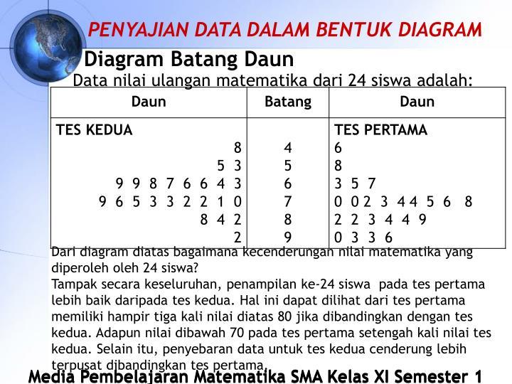 Ppt statistika powerpoint presentation id3787335 penyajian data dalam bentuk diagram diagram batang daun ccuart Image collections
