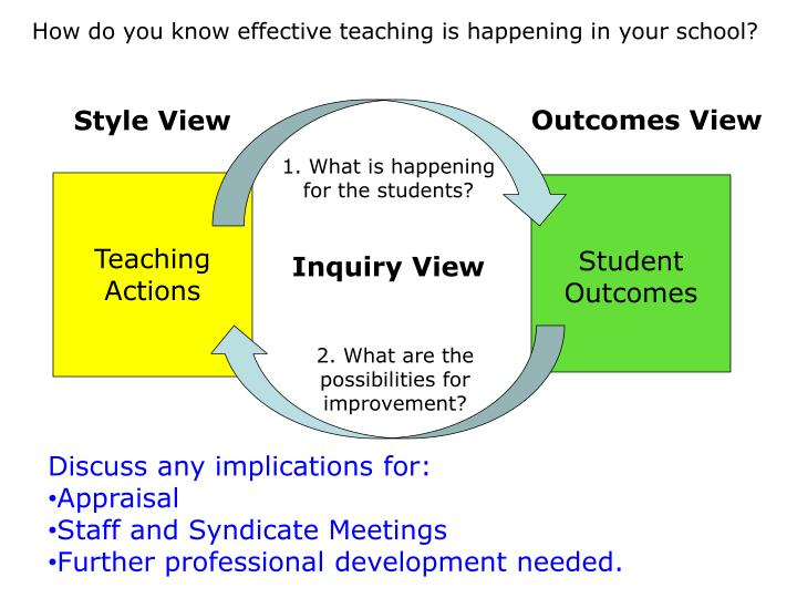 How do you know effective teaching is happening in your school?