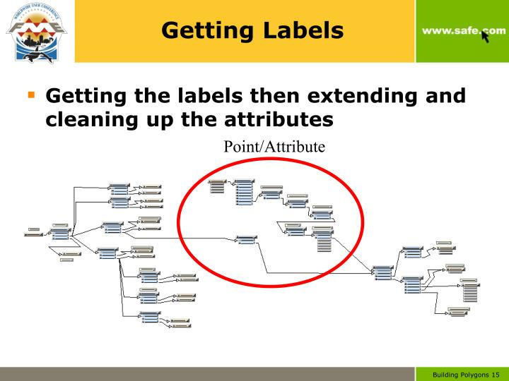 Getting Labels