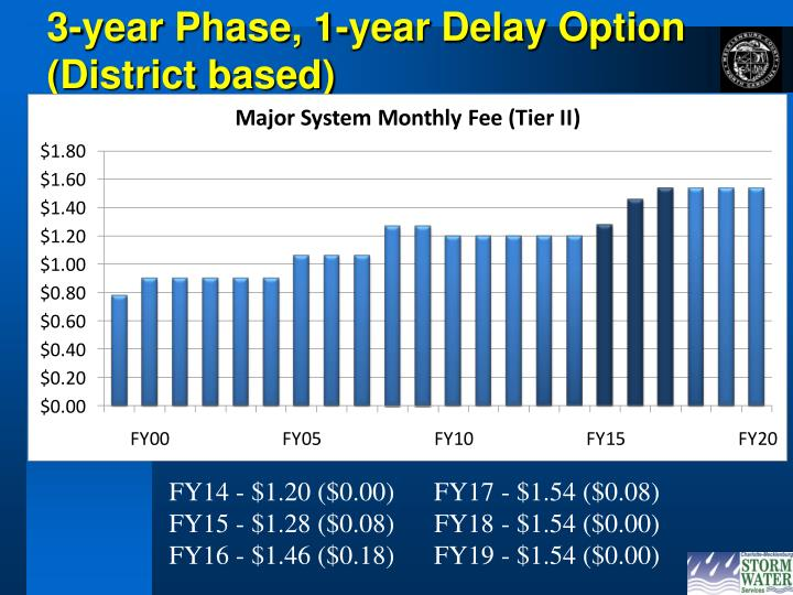 3-year Phase, 1-year Delay Option (District based)