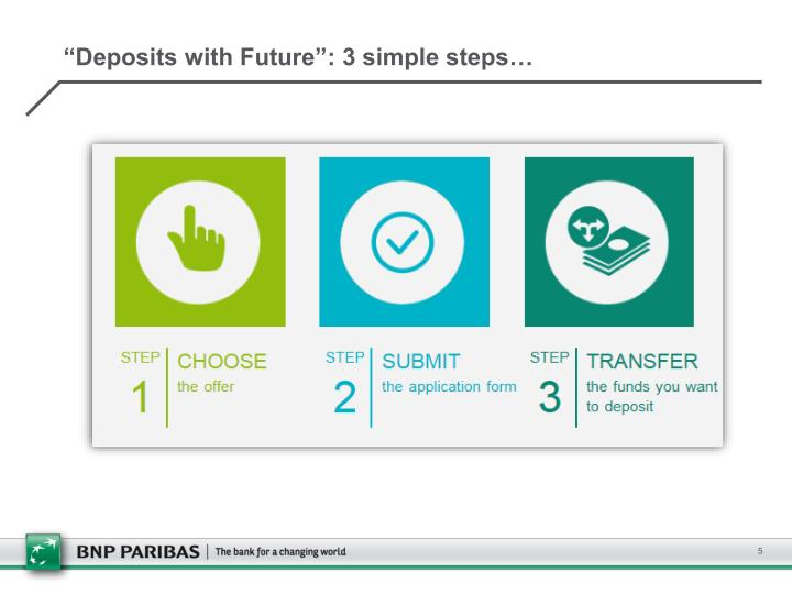 """""""Deposits with Future"""": 3 simple steps…"""