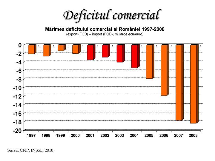 Mărimea deficitului comercial al României 1997-2008