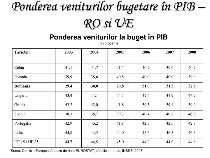 Ponderea veniturilor la buget în PIB