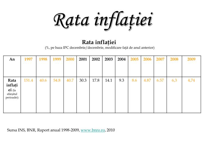 Rata inflaţiei