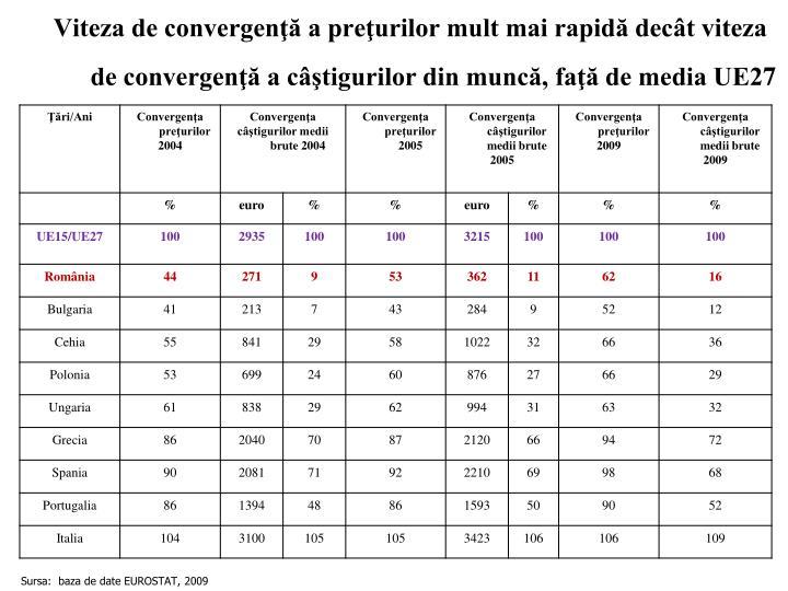 Viteza de convergenţă a preţurilor mult mai rapidă decât viteza