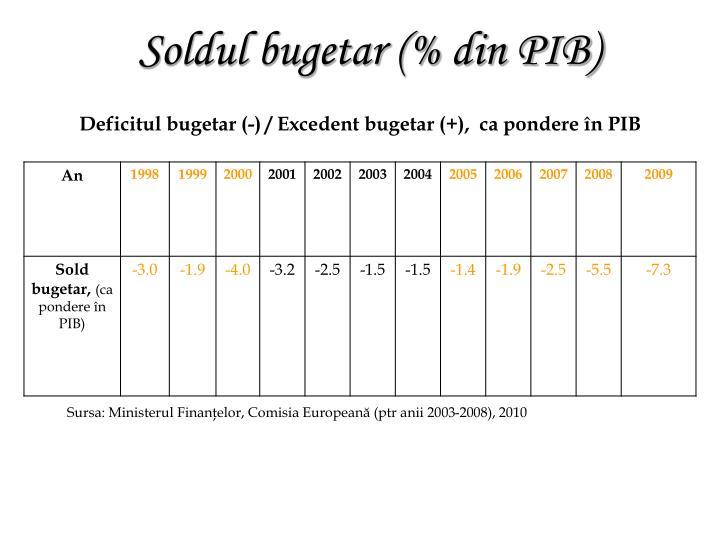Deficitul bugetar (-) / Excedent bugetar (+),  ca pondere în PIB