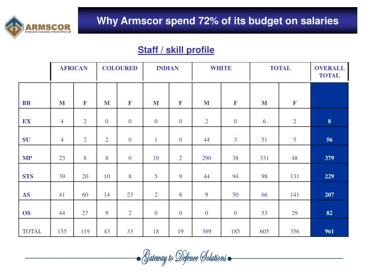 Why Armscor spend 72% of its budget on salaries