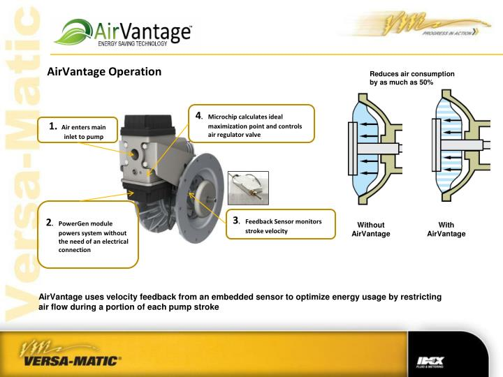 AirVantage Operation