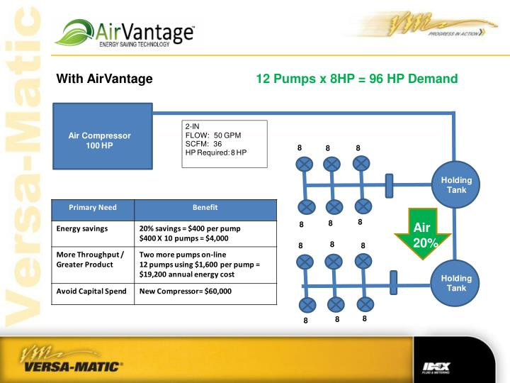 With AirVantage
