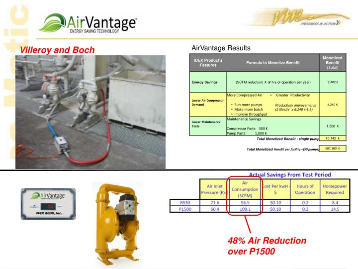 AirVantage Results