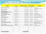 fiscal year 2014 to date revenue bond deals
