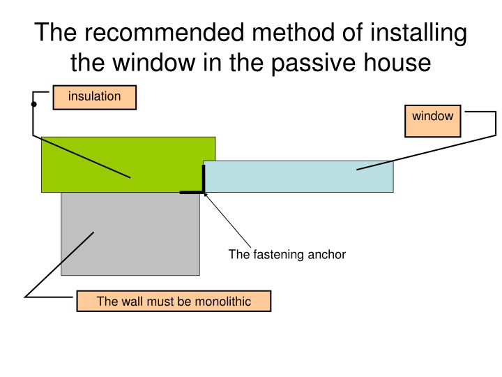 The recommended method of installing the window in the passive house