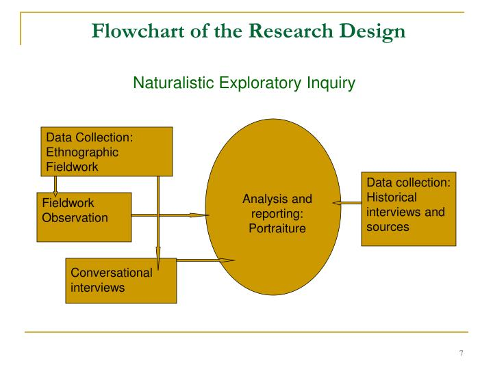 Flowchart of the Research Design
