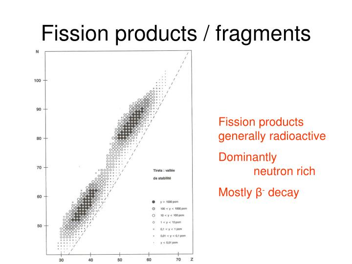 Fission products / fragments