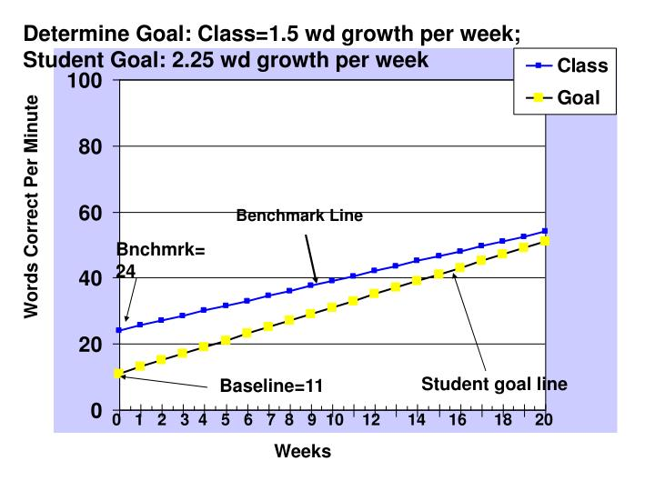 Determine Goal: Class=1.5 wd growth per week; Student Goal: 2.25 wd growth per week