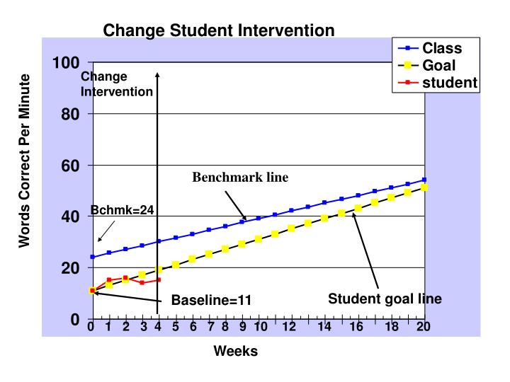 Change Student Intervention