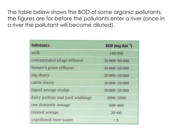 The table below shows the BOD of some organic pollutants, the figures are for before the pollutants enter a river (once in a river the pollutant will become diluted).