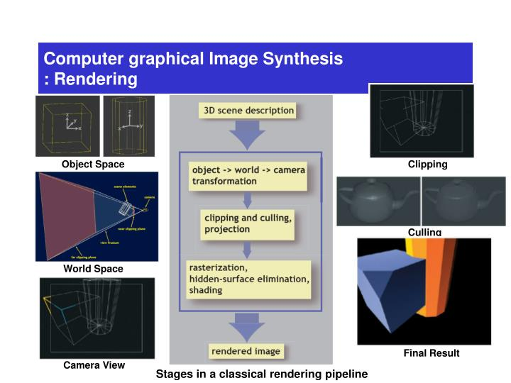 Computer graphical Image Synthesis