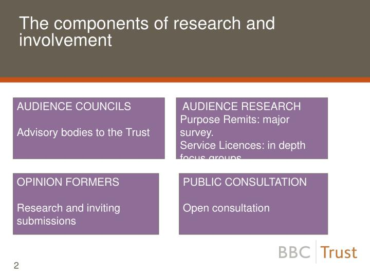 The components of research and involvement