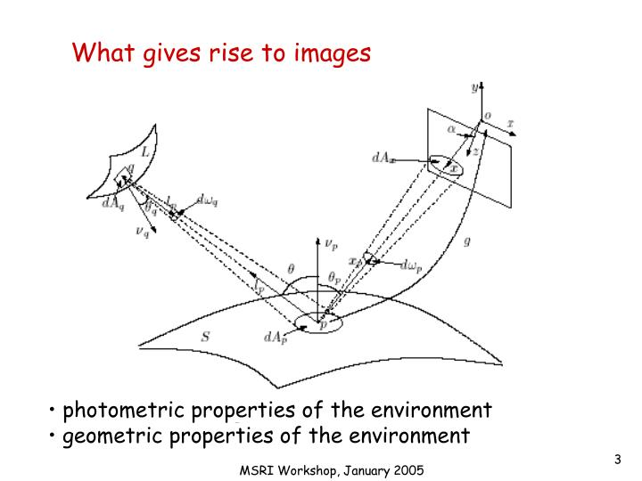 What gives rise to images