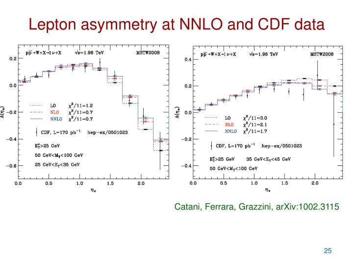 Lepton asymmetry at NNLO and CDF data
