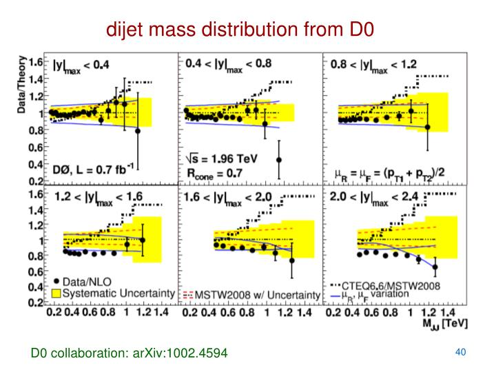 dijet mass distribution from D0