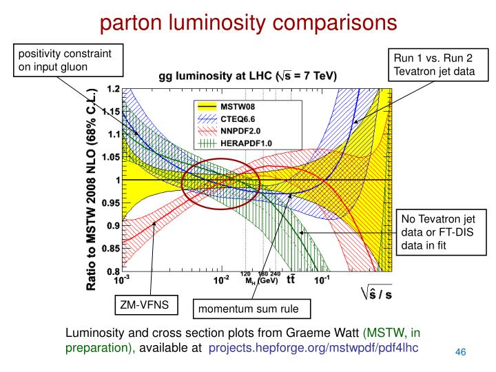 parton luminosity comparisons