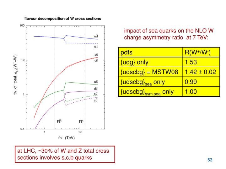 impact of sea quarks on the NLO W charge asymmetry ratio  at 7 TeV: