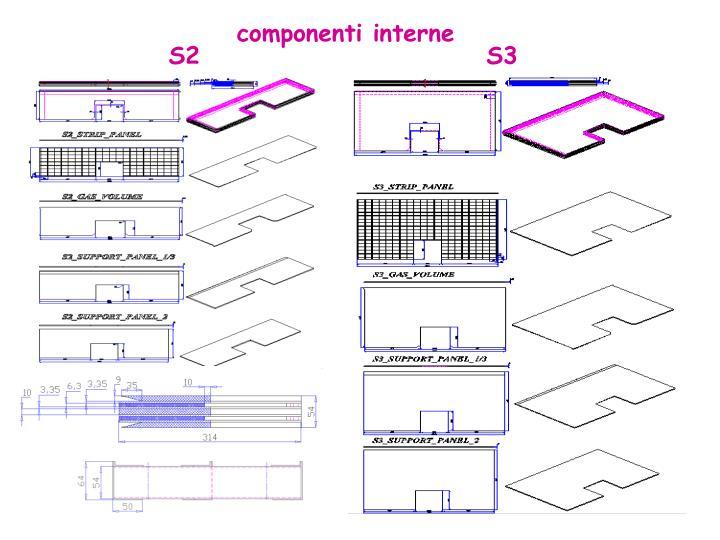 componenti interne