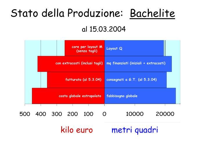 Stato della Produzione: