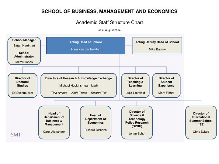 PPT - SCHOOL OF BUSINESS, MANAGEMENT AND ECONOMICS Academic
