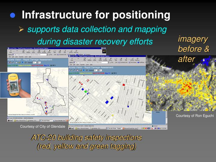 Infrastructure for positioning