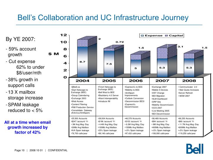 Bell's Collaboration and UC Infrastructure Journey