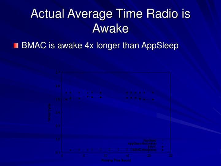 Actual Average Time Radio is Awake