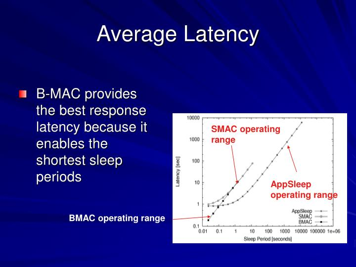 Average Latency