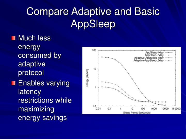 Compare Adaptive and Basic