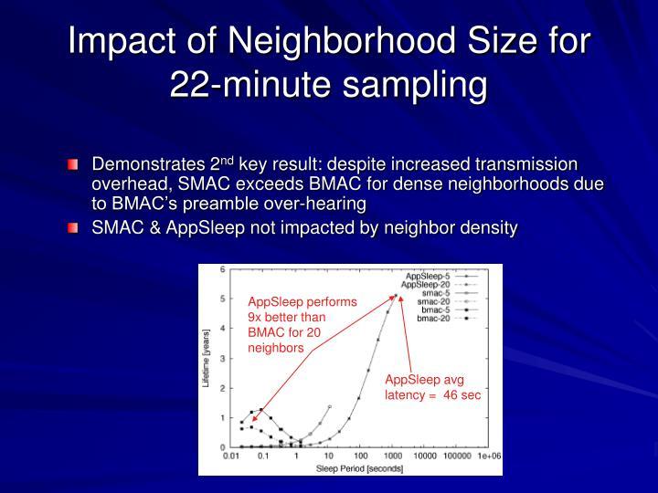 Impact of Neighborhood Size for 22-minute sampling