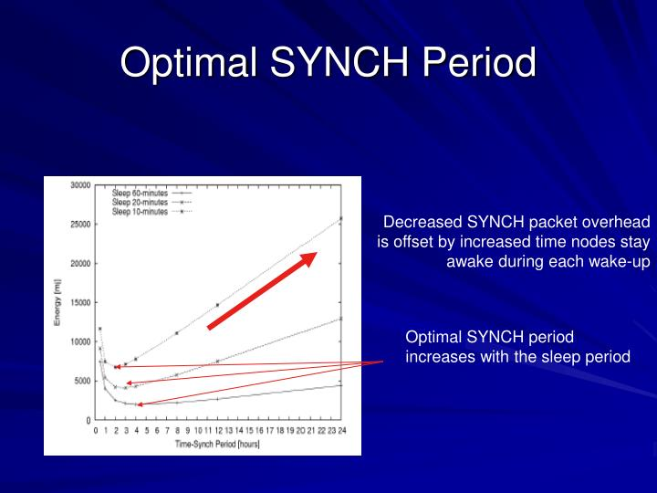 Optimal SYNCH Period