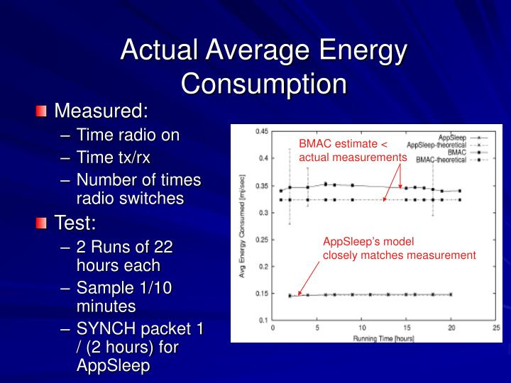 Actual Average Energy Consumption