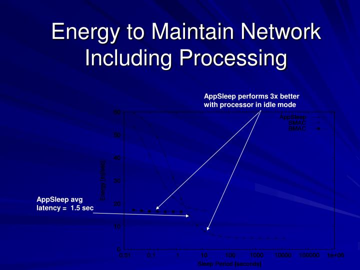 Energy to Maintain Network Including Processing